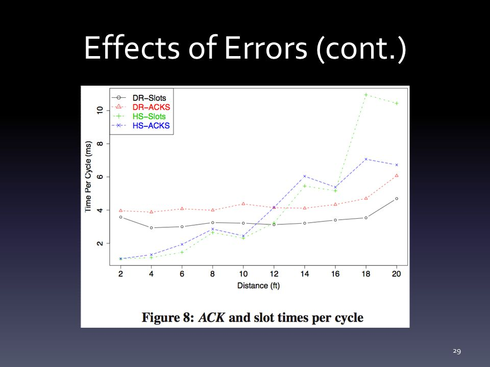 Effects of Errors (cont.) 29