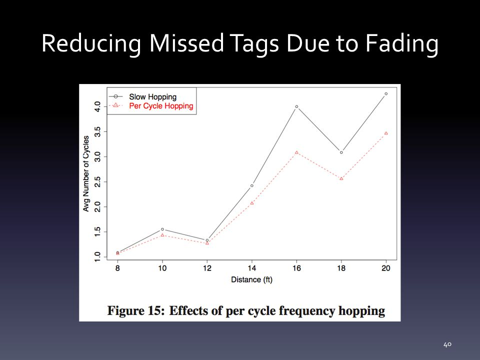 Reducing Missed Tags Due to Fading 40