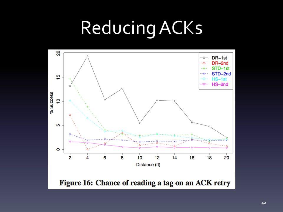 Reducing ACKs 42