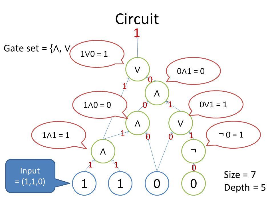 Circuit 0 ∧ 11 ¬ ∨∧ ∧ ∨ 1 ∧ 1 = 1 1 1 1 1 00 0 1 1 0 ¬ 0 = 1 1 ∧ 0 = 0 0 ∨ 1 = 1 0 ∧ 1 = 0 0 1 ∨ 0 = 1 1 Input = (1,1,0) 0 Size = 7 Depth = 5
