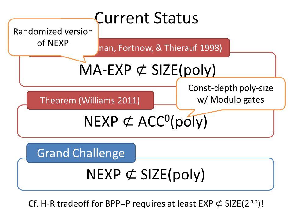 NEXP ⊄ SIZE(poly) MA-EXP ⊄ SIZE(poly) Current Status Theorem (Buhrman, Fortnow, & Thierauf 1998) NEXP ⊄ ACC 0 (poly) Theorem (Williams 2011) Randomized version of NEXP Const-depth poly-size w/ Modulo gates Grand Challenge Cf.