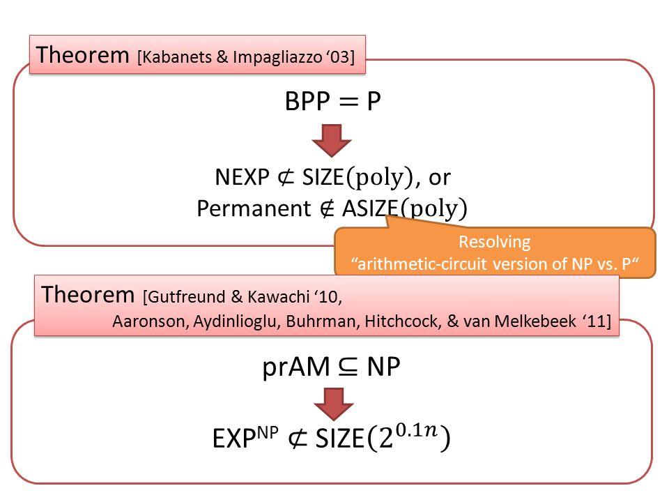 "Theorem [Kabanets & Impagliazzo '03] Resolving ""arithmetic-circuit version of NP vs. P"" Theorem [Gutfreund & Kawachi '10, Aaronson, Aydinlioglu, Buhrm"