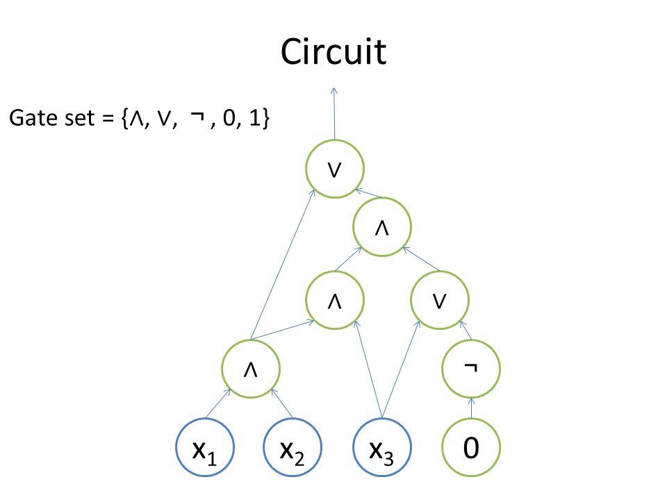 Circuit x3x3 ∧ x1x1 x2x2 0 ¬ ∨∧ ∧ ∨ Gate set = { ∧, ∨, ¬, 0, 1}