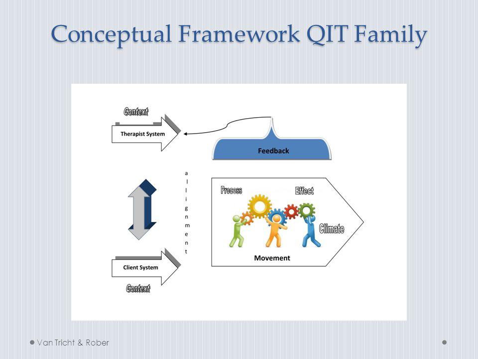 Conceptual Framework QIT Family Van Tricht & Rober