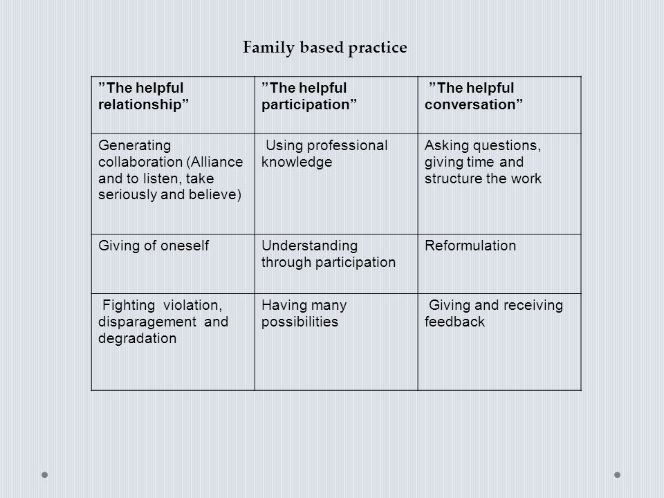 "Family based practice ""The helpful relationship"" ""The helpful participation"" ""The helpful conversation"" Generating collaboration (Alliance and to list"