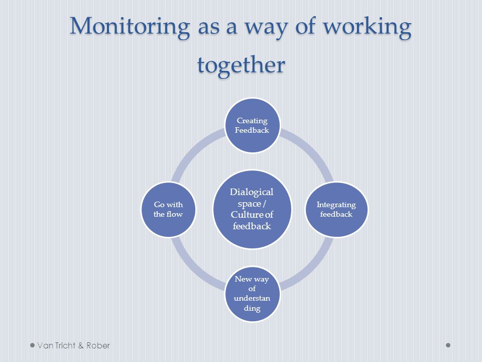 Monitoring as a way of working together Dialogical space / Culture of feedback Creating Feedback Integrating feedback New way of understan ding Go wit