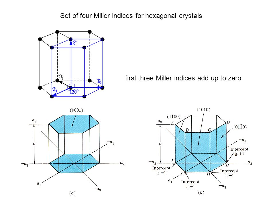 Set of four Miller indices for hexagonal crystals first three Miller indices add up to zero