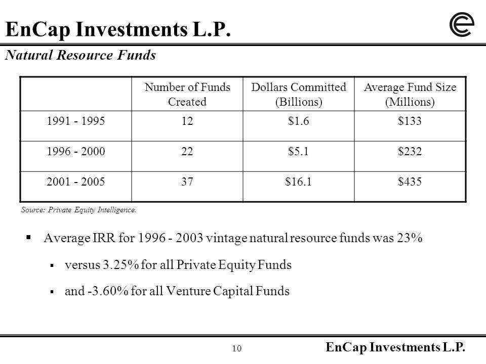 EnCap Investments L.P. 10 EnCap Investments L.P.  Average IRR for 1996 - 2003 vintage natural resource funds was 23%  versus 3.25% for all Private E