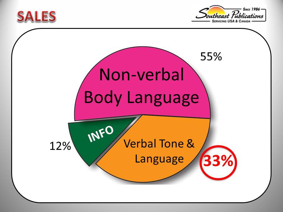 Non-verbal Body Language Verbal Tone & Language 55% 33% 12%