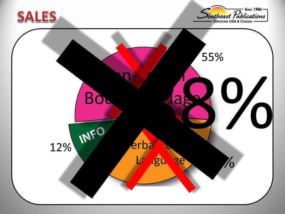 Non-verbal Body Language Verbal Tone & Language 55% 33% 12% 88%