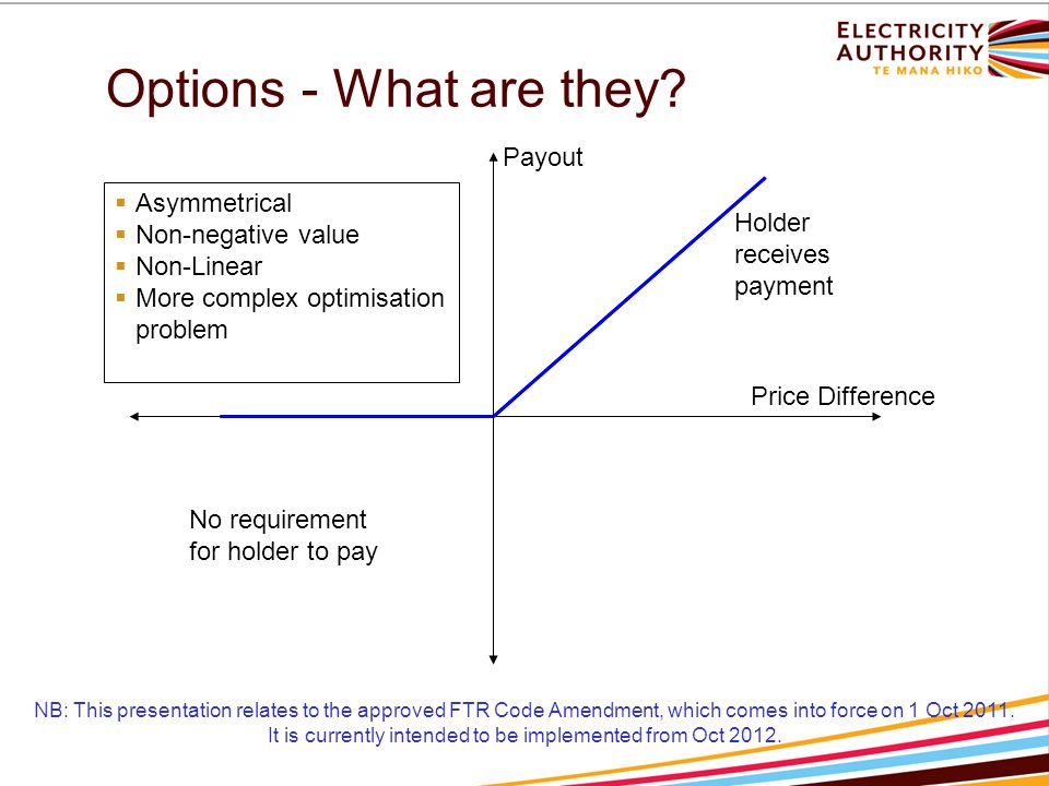 Options - What are they? Price Difference Payout  Asymmetrical  Non-negative value  Non-Linear  More complex optimisation problem Holder receives