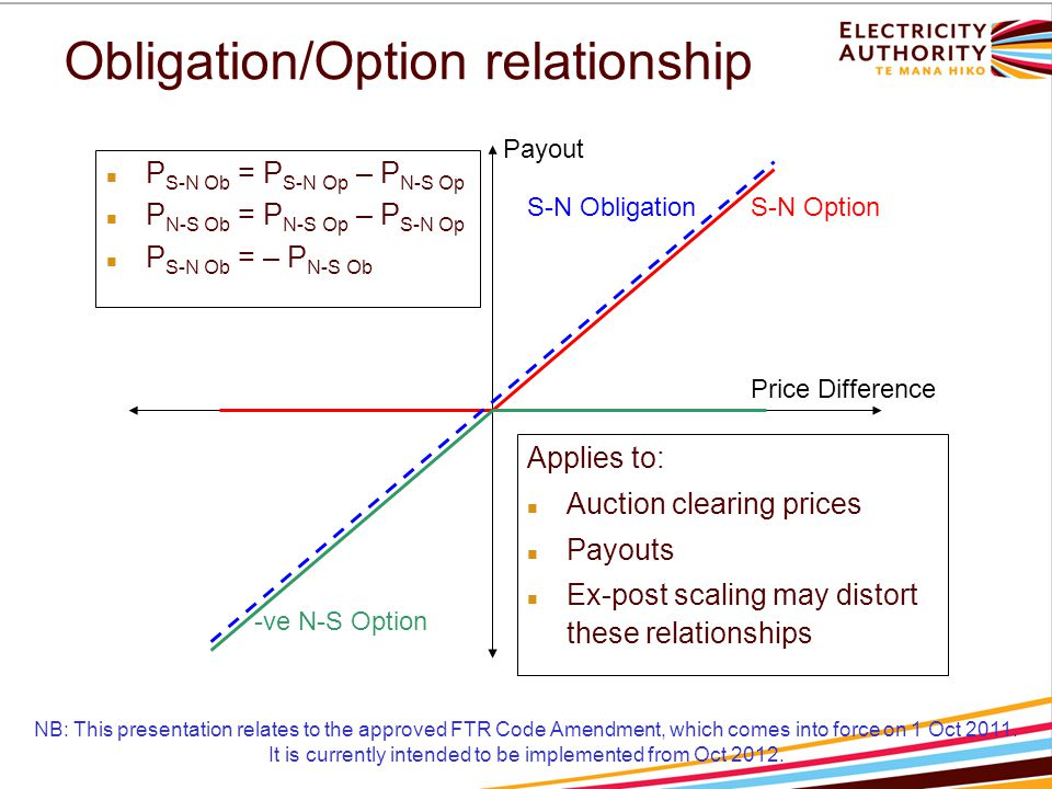 P S-N Ob = P S-N Op – P N-S Op P N-S Ob = P N-S Op – P S-N Op P S-N Ob = – P N-S Ob Obligation/Option relationship Price Difference Payout S-N Option -ve N-S Option Applies to: Auction clearing prices Payouts Ex-post scaling may distort these relationships S-N Obligation NB: This presentation relates to the approved FTR Code Amendment, which comes into force on 1 Oct 2011.