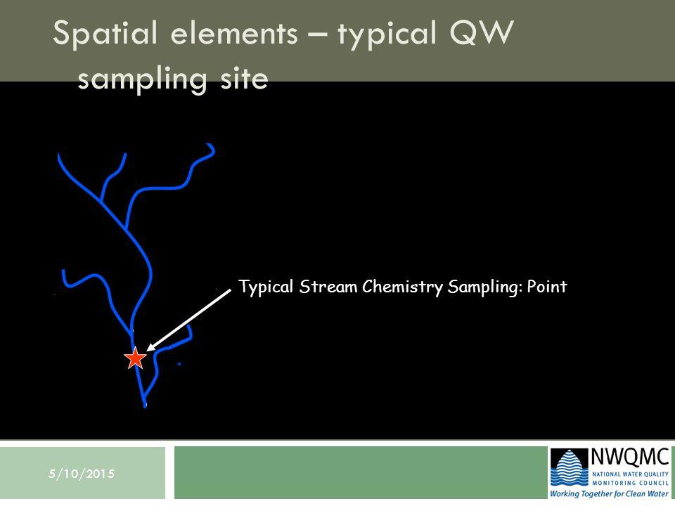 5/10/2015 Spatial elements – habitat survey