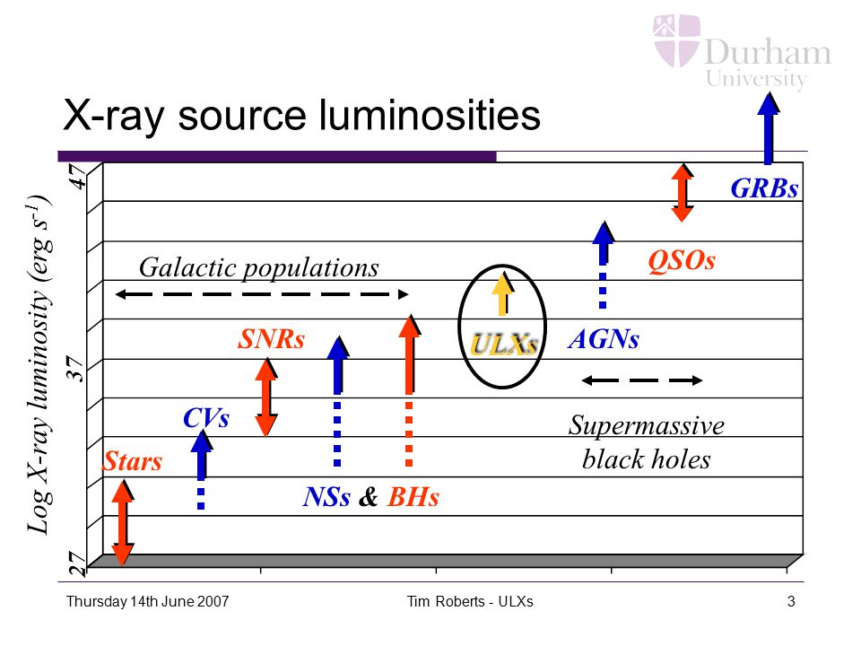 Thursday 14th June 2007 Tim Roberts - ULXs3 X-ray source luminosities Log X-ray luminosity (erg s -1 ) 27 37 47 GRBs Stars CVs SNRs NSs & BHs ULXs AGN