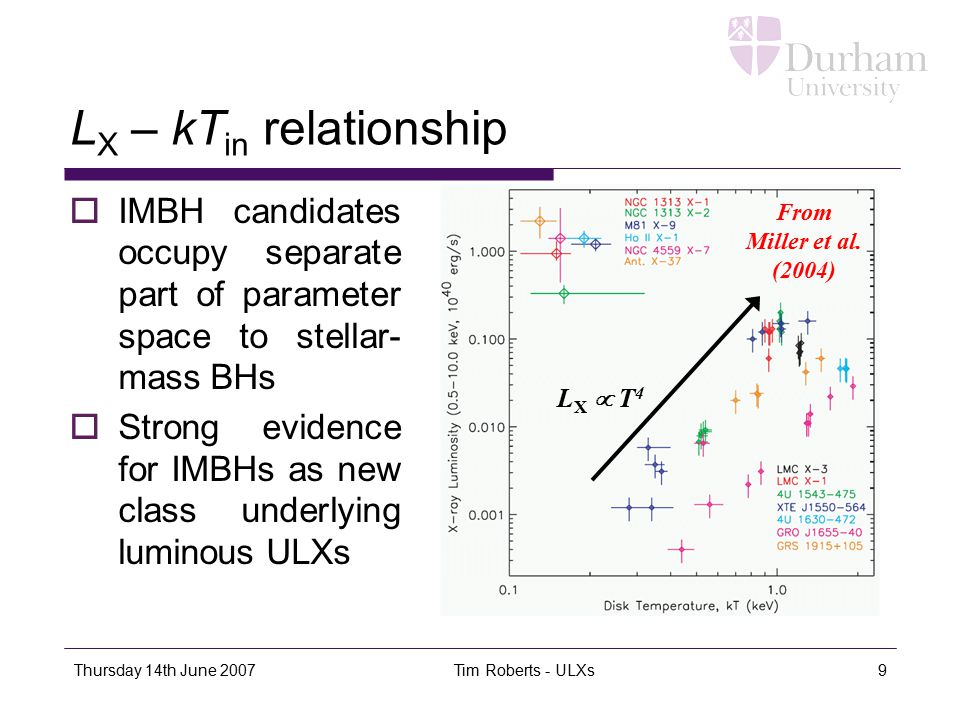 Thursday 14th June 2007 Tim Roberts - ULXs9 L X – kT in relationship  IMBH candidates occupy separate part of parameter space to stellar- mass BHs 