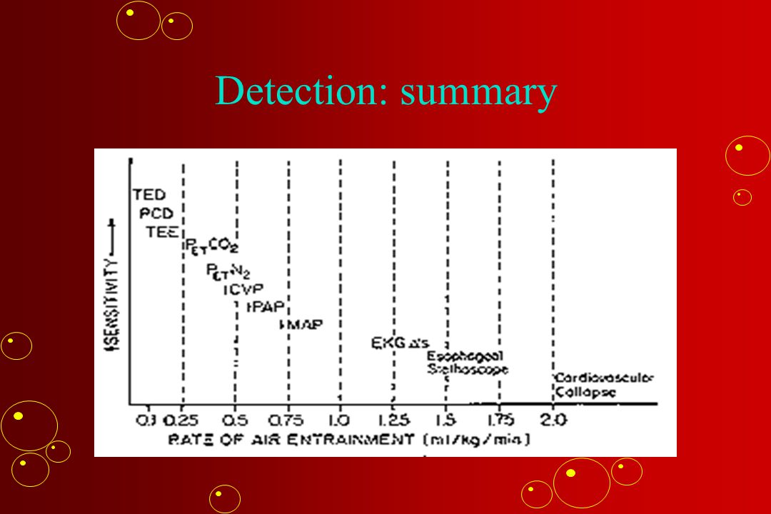 Detection: summary