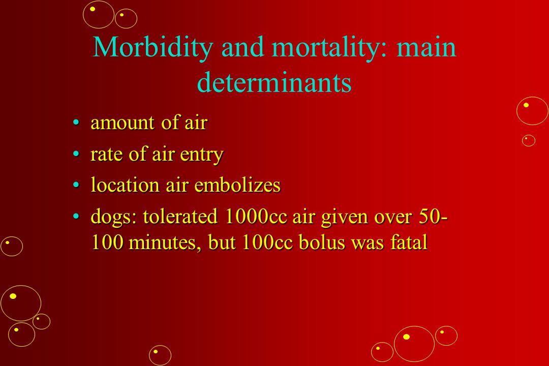 Morbidity and mortality: main determinants amount of airamount of air rate of air entryrate of air entry location air embolizeslocation air embolizes