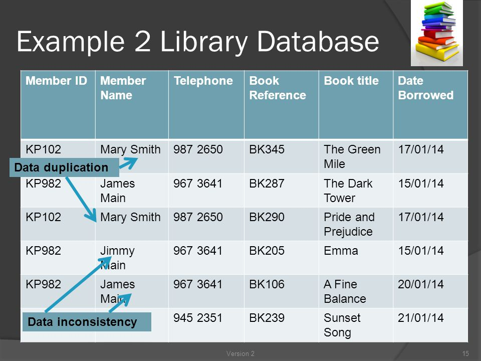 Example 2 Library Database Version 215 Member IDMember Name TelephoneBook Reference Book titleDate Borrowed KP102Mary Smith987 2650BK345The Green Mile 17/01/14 KP982James Main 967 3641BK287The Dark Tower 15/01/14 KP102Mary Smith987 2650BK290Pride and Prejudice 17/01/14 KP982Jimmy Main 967 3641BK205Emma15/01/14 KP982James Main 967 3641BK106A Fine Balance 20/01/14 KP345Jo Jones945 2351BK239Sunset Song 21/01/14 Data duplication Data inconsistency