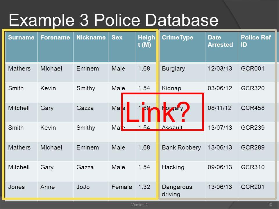 Example 3 Police Database SurnameForenameNicknameSexHeigh t (M) CrimeTypeDate Arrested Police Ref ID MathersMichaelEminemMale1.68Burglary12/03/13GCR001 SmithKevinSmithyMale1.54Kidnap03/06/12GCR320 MitchellGaryGazzaMale1.80Forgery08/11/12GCR458 SmithKevinSmithyMale1.54Assault13/07/13GCR239 MathersMichaelEminemMale1.68Bank Robbery13/06/13GCR289 MitchellGaryGazzaMale1.54Hacking09/06/13GCR310 JonesAnneJoJoFemale1.32Dangerous driving 13/06/13GCR201 Link.