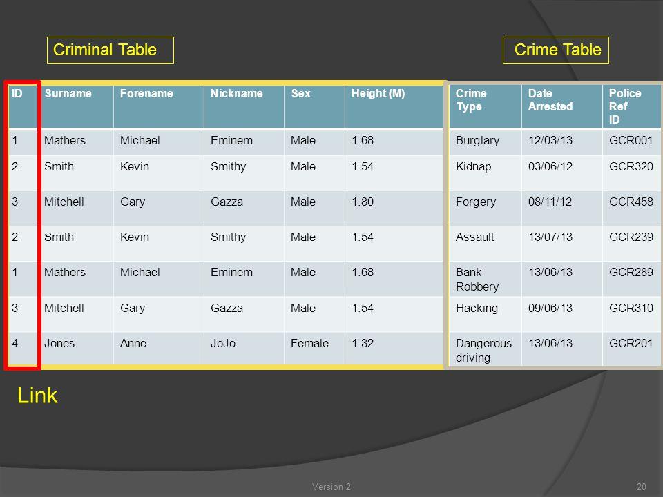 IDSurnameForenameNicknameSexHeight (M)Crime Type Date Arrested Police Ref ID 1MathersMichaelEminemMale1.68Burglary12/03/13GCR001 2SmithKevinSmithyMale1.54Kidnap03/06/12GCR320 3MitchellGaryGazzaMale1.80Forgery08/11/12GCR458 2SmithKevinSmithyMale1.54Assault13/07/13GCR239 1MathersMichaelEminemMale1.68Bank Robbery 13/06/13GCR289 3MitchellGaryGazzaMale1.54Hacking09/06/13GCR310 4JonesAnneJoJoFemale1.32Dangerous driving 13/06/13GCR201 Criminal TableCrime Table Link 20Version 2