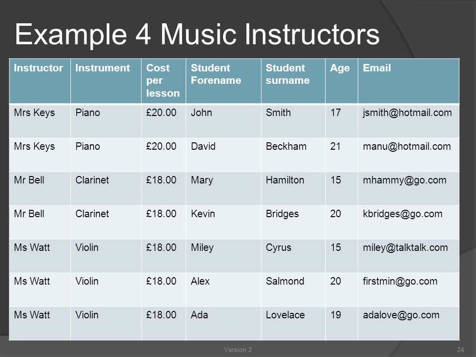 Example 4 Music Instructors InstructorInstrumentCost per lesson Student Forename Student surname AgeEmail Mrs KeysPiano£20.00JohnSmith17jsmith@hotmail.com Mrs KeysPiano£20.00DavidBeckham21manu@hotmail.com Mr BellClarinet£18.00MaryHamilton15mhammy@go.com Mr BellClarinet£18.00KevinBridges20kbridges@go.com Ms WattViolin£18.00MileyCyrus15miley@talktalk.com Ms WattViolin£18.00AlexSalmond20firstmin@go.com Ms WattViolin£18.00AdaLovelace19adalove@go.com 24Version 2