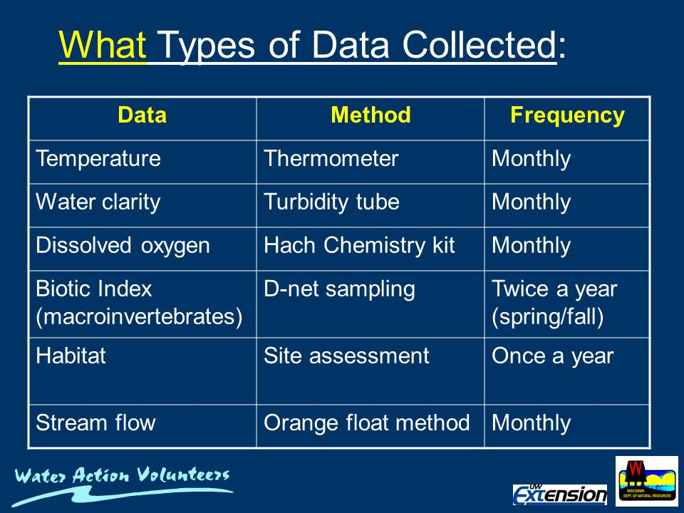 What Types of Data Collected: DataMethodFrequency TemperatureThermometerMonthly Water clarityTurbidity tubeMonthly Dissolved oxygenHach Chemistry kitMonthly Biotic Index (macroinvertebrates) D-net samplingTwice a year (spring/fall) HabitatSite assessmentOnce a year Stream flowOrange float methodMonthly