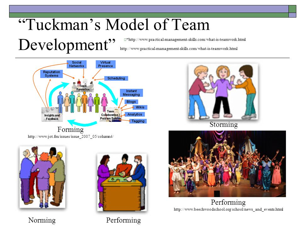 Tuckman's Model of Team Development http://www.practical-management-skills.com/what-is-teamwork.html  http://www.practical-management-skills.com/what-is-teamwork.html Storming Performing http://www.beechwoodschool.org/school/news_and_events.html Forming http://www.jot.fm/issues/issue_2007_05/column4/ NormingPerforming