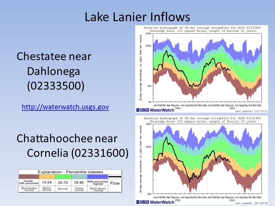 Lake Lanier Inflows http://waterwatch.usgs.gov Chestatee near Dahlonega (02333500) Chattahoochee near Cornelia (02331600)