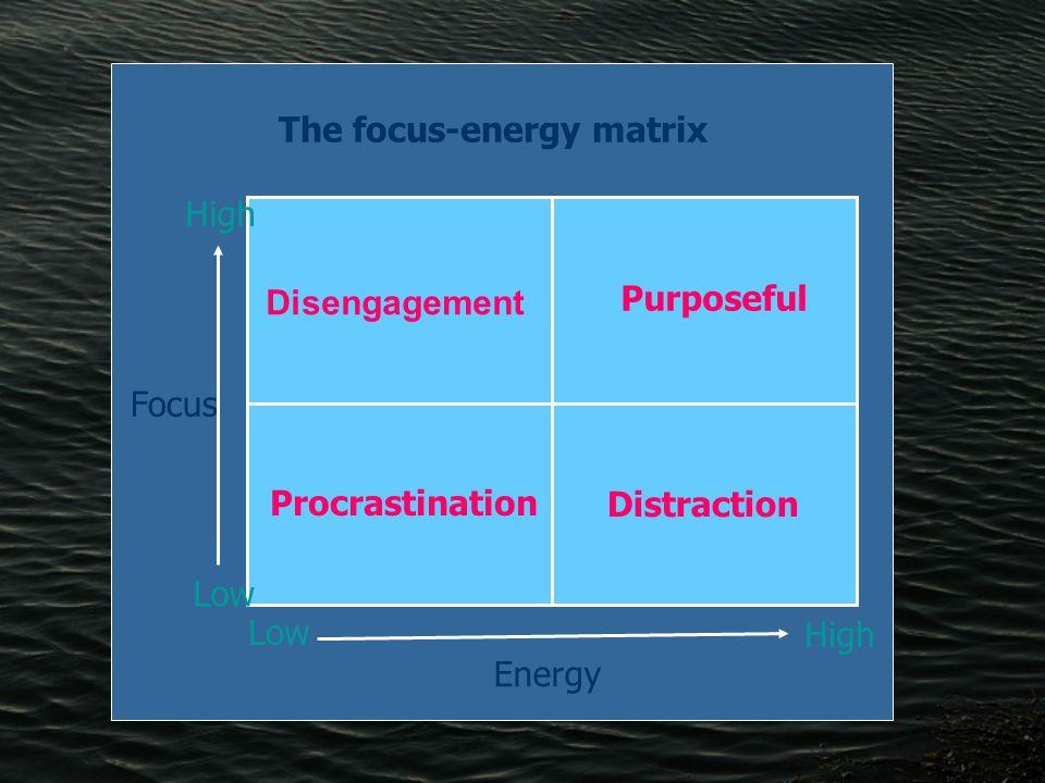 Focus The focus-energy matrix Low High Energy Disengagement Purposeful Distraction Procrastination