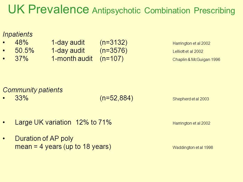 UK Prevalence Antipsychotic Combination Prescribing Inpatients 48%1-day audit (n=3132) Harrington et al 2002 50.5% 1-day audit (n=3576) Lelliott et al 2002 37% 1-month audit (n=107) Chaplin & McGuigan 1996 Community patients 33% (n=52,884) Shepherd et al 2003 Large UK variation12% to 71% Harrington et al 2002 Duration of AP poly mean = 4 years (up to 18 years) Waddington et al 1998