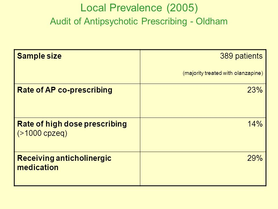 Local Prevalence (2005) Audit of Antipsychotic Prescribing - Oldham Sample size389 patients (majority treated with olanzapine) Rate of AP co-prescribing23% Rate of high dose prescribing (>1000 cpzeq) 14% Receiving anticholinergic medication 29%