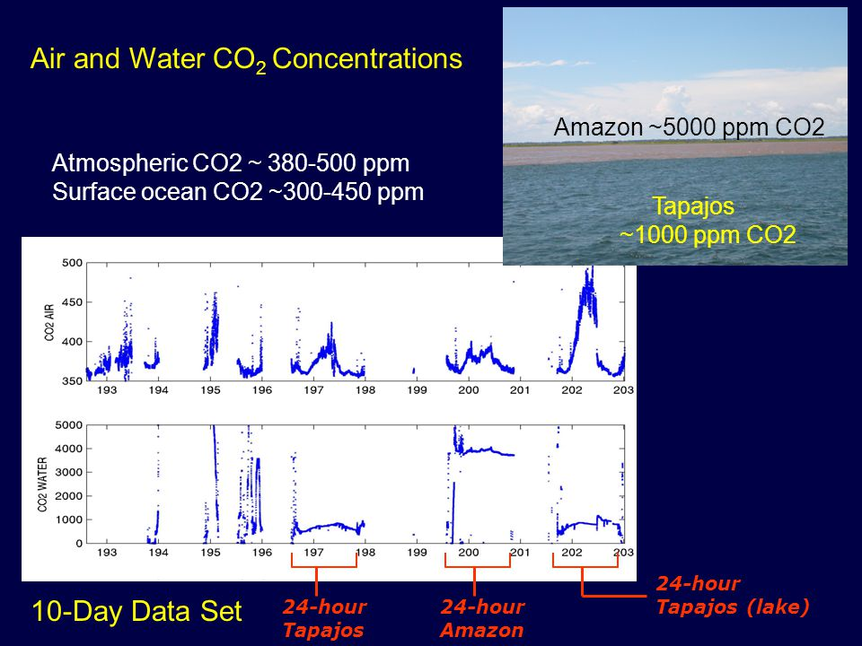 10-Day Data Set 24-hour Tapajos 24-hour Amazon Amazon ~5000 ppm CO2 Tapajos ~1000 ppm CO2 Atmospheric CO2 ~ 380-500 ppm Surface ocean CO2 ~300-450 ppm 24-hour Tapajos (lake) Air and Water CO 2 Concentrations