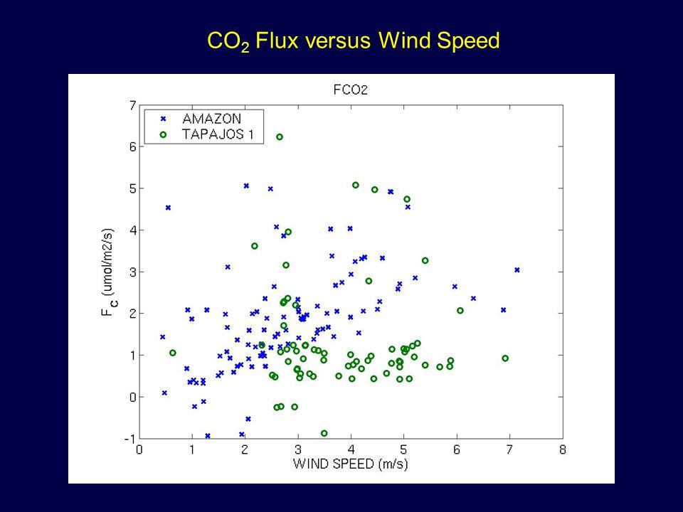 CO 2 Flux versus Wind Speed