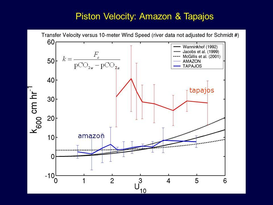 Piston Velocity: Amazon & Tapajos tapajos amazon