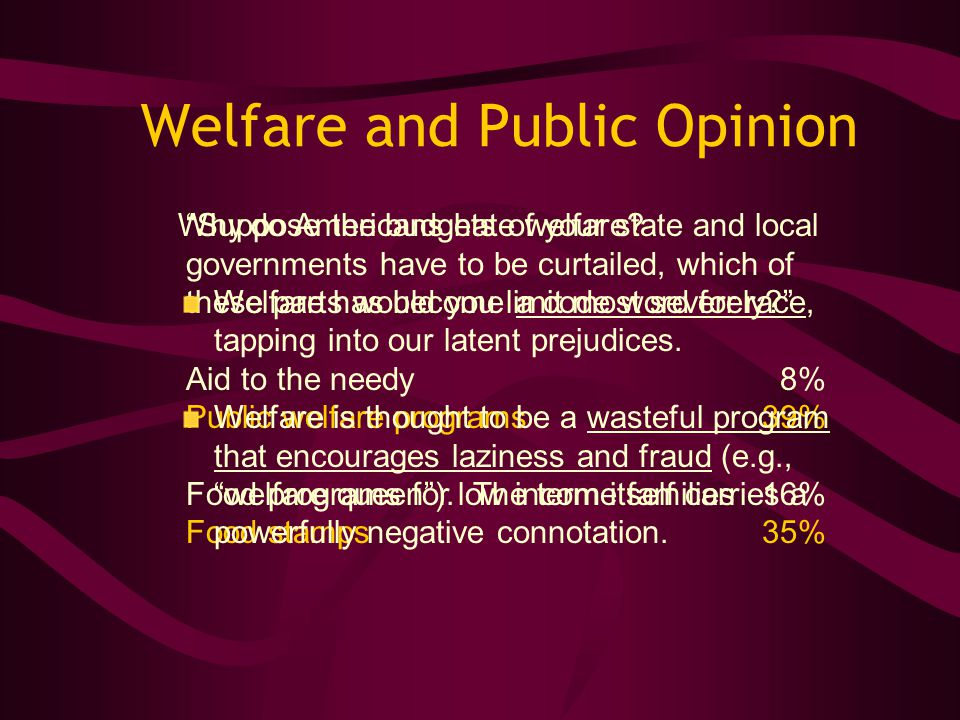 Welfare and Public Opinion Suppose the budgets of your state and local governments have to be curtailed, which of these parts would you limit most severely? Aid to the needy 8% Public welfare programs 39% Food programs for low income families16% Food stamps 35% Why do Americans hate welfare.