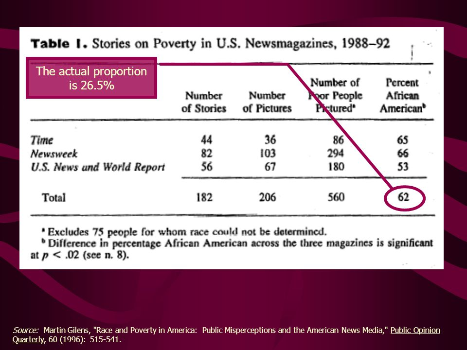 Source: Martin Gilens, Race and Poverty in America: Public Misperceptions and the American News Media, Public Opinion Quarterly, 60 (1996): 515-541.