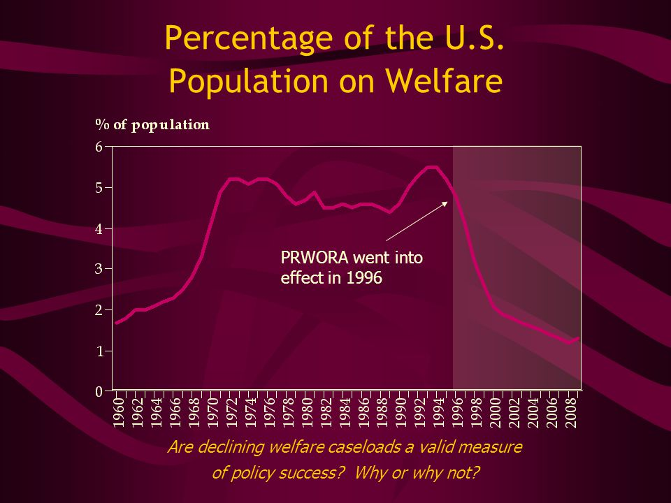 Percentage of the U.S.