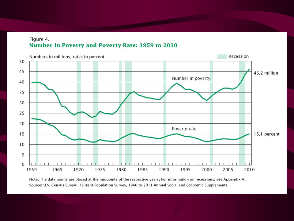 NUMBER OF PEOPLE LIVING IN POVERTY INCREASES IN U.S.