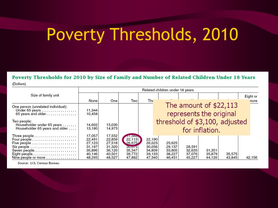 The Multiplier The 2010 threshold for a family consisting of two adults and two children was $22,113, or roughly $1,800 per month.