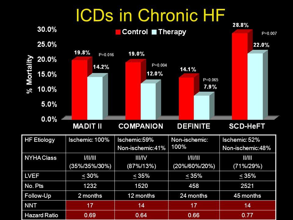 ICDs in Chronic HF HF EtiologyIschemic: 100%Ischemic:59% Non-ischemic:41% Non-ischemic: 100% Ischemic: 52% Non-ischemic:48% NYHA ClassI/II/III (35%/35%/30%) III/IV (87%/13%) I/II/III (20%/60%/20%) II/III (71%/29%) LVEF< 30%< 35% No.