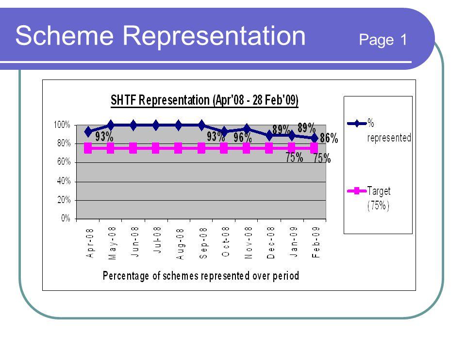 Scheme Representation Page 1