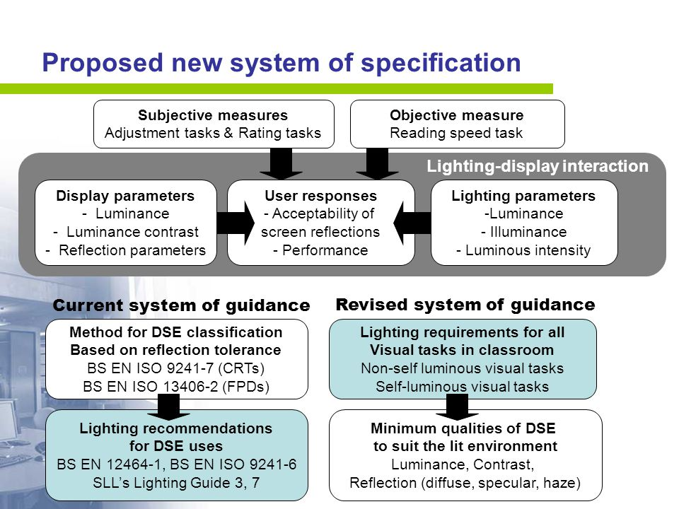 Proposed new system of specification Subjective measures Adjustment tasks & Rating tasks Objective measure Reading speed task Current system of guidance Lighting recommendations for DSE uses BS EN 12464-1, BS EN ISO 9241-6 SLL's Lighting Guide 3, 7 Method for DSE classification Based on reflection tolerance BS EN ISO 9241-7 (CRTs) BS EN ISO 13406-2 (FPDs) Minimum qualities of DSE to suit the lit environment Luminance, Contrast, Reflection (diffuse, specular, haze) Lighting requirements for all Visual tasks in classroom Non-self luminous visual tasks Self-luminous visual tasks Revised system of guidance Display parameters - Luminance - Luminance contrast - Reflection parameters User responses - Acceptability of screen reflections - Performance Lighting parameters -Luminance - Illuminance - Luminous intensity Lighting-display interaction