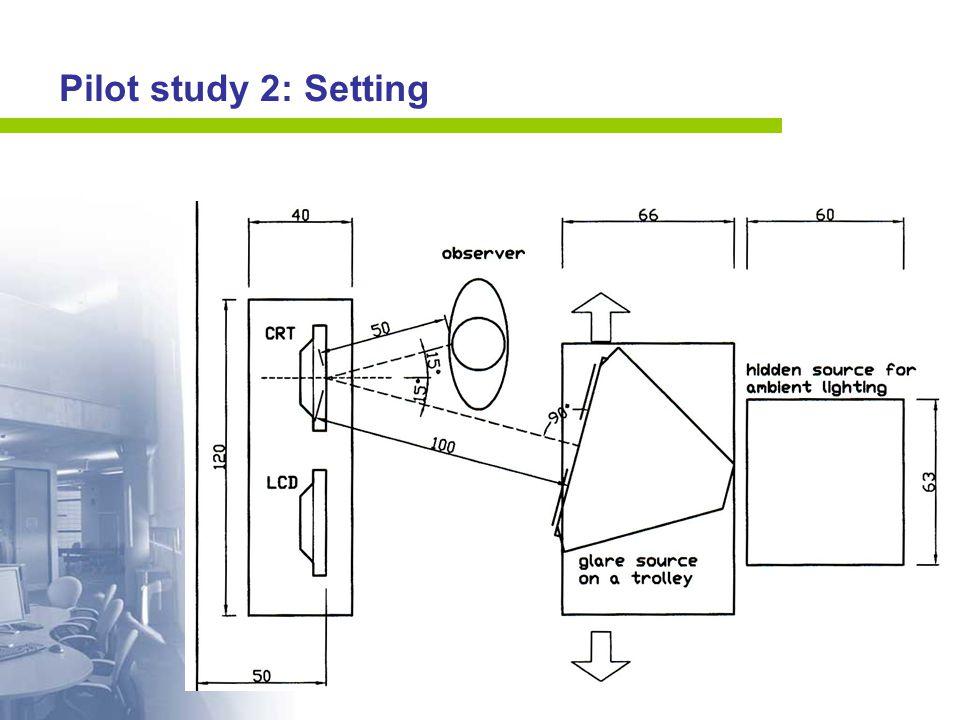 Pilot study 2: Setting