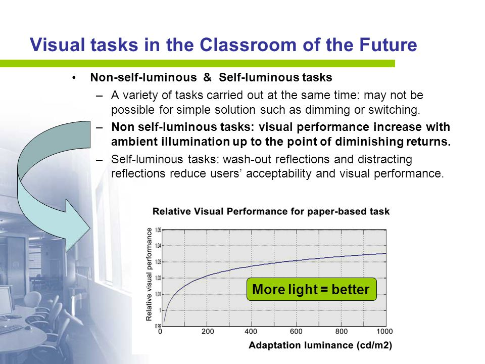 Visual tasks in the Classroom of the Future Non-self-luminous & Self-luminous tasks –A variety of tasks carried out at the same time: may not be possible for simple solution such as dimming or switching.