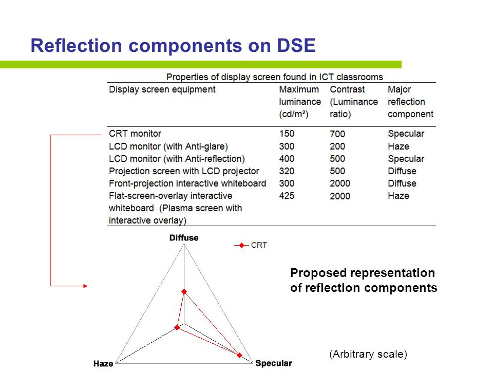 Reflection components on DSE Proposed representation of reflection components (Arbitrary scale)
