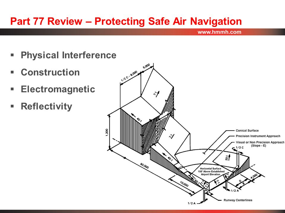 Part 77 Review – Protecting Safe Air Navigation  Physical Interference  Construction  Electromagnetic  Reflectivity