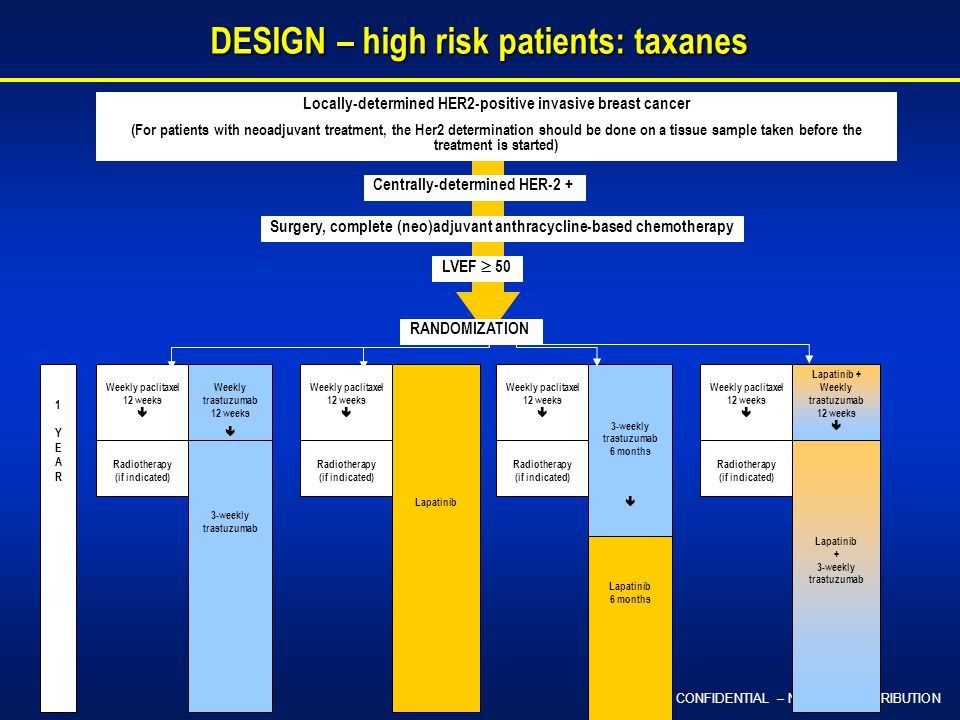 CONFIDENTIAL – NOT FOR DISTRIBUTION DESIGN – high risk patients: taxanes DESIGN – high risk patients: taxanes Locally-determined HER2-positive invasive breast cancer (For patients with neoadjuvant treatment, the Her2 determination should be done on a tissue sample taken before the treatment is started) Centrally-determined HER-2 + Surgery, complete (neo)adjuvant anthracycline-based chemotherapy LVEF  50 1YEAR1YEAR Lapatinib + 3-weekly trastuzumab Lapatinib + Weekly trastuzumab 12 weeks  Weekly trastuzumab 12 weeks  Lapatinib 3-weekly trastuzumab 6 months  Weekly paclitaxel 12 weeks  3-weekly trastuzumab Lapatinib 6 months Radiotherapy (if indicated) Weekly paclitaxel 12 weeks  Radiotherapy (if indicated) Weekly paclitaxel 12 weeks  Radiotherapy (if indicated) Weekly paclitaxel 12 weeks  Radiotherapy (if indicated) RANDOMIZATION