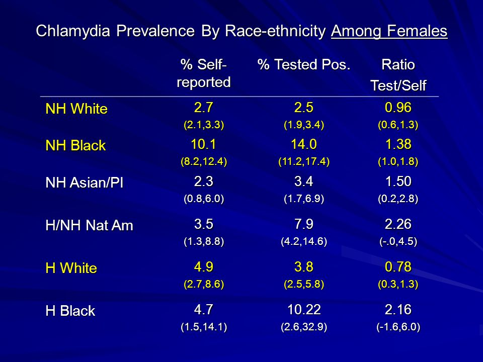 Chlamydia Prevalence By Race-ethnicity Among Females % Self- reported % Tested Pos. RatioTest/Self NH White 2.7(2.1,3.3)2.5(1.9,3.4)0.96(0.6,1.3) NH B