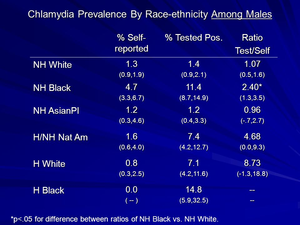 Chlamydia Prevalence By Race-ethnicity Among Males % Self- reported % Tested Pos.