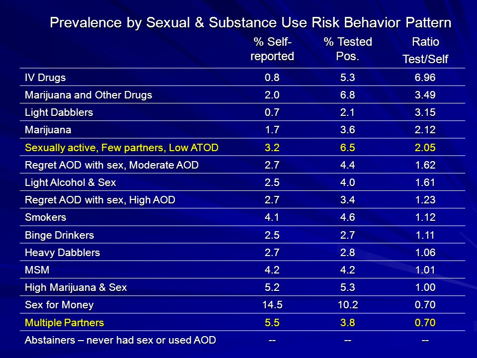 Prevalence by Sexual & Substance Use Risk Behavior Pattern % Self- reported % Tested Pos.